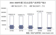 2016-2020年厦门信达(000701)总资产、营业收入、营业成本、净利润及股本结构统计