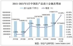 2021年5月中国农产品进口金额情况统计