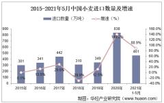 2021年5月中国小麦进口数量、进口金额及进口均价统计