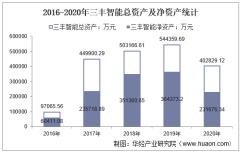 2016-2020年三丰智能(300276)总资产、总负债、营业收入、营业成本及净利润统计