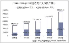 2016-2020年三利谱(002876)总资产、总负债、营业收入、营业成本及净利润统计