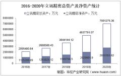 2016-2020年立讯精密(002475)总资产、营业收入、营业成本、净利润及每股收益统计