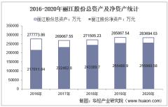 2016-2020年丽江股份(002033)总资产、营业收入、营业成本、净利润及每股收益统计