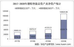 2017-2020年朗特智能(300916)总资产、营业收入、营业成本、净利润及股本结构统计