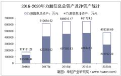 2016-2020年力源信息(300184)总资产、营业收入、营业成本、净利润及每股收益统计