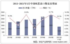 2021年5月中国纸浆进口数量、进口金额及进口均价统计