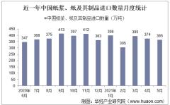 2021年5月中国纸浆、纸及其制品进口数量、进口金额及进口均价统计