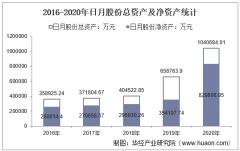 2016-2020年日月股份(603218)总资产、总负债、营业收入、营业成本及净利润统计
