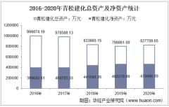 2016-2020年青松建化(600425)总资产、营业收入、营业成本、净利润及每股收益统计