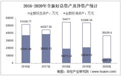 2016-2020年全新好(000007)总资产、总负债、营业收入、营业成本及净利润统计