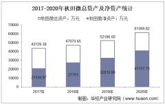 2017-2020年秋田微(300939)总资产、总负债、营业收入、营业成本及净利润统计