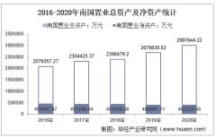 2016-2020年南国置业(002305)总资产、营业收入、营业成本、净利润及股本结构统计
