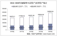 2016-2020年闽灿坤B(200512)总资产、营业收入、营业成本、净利润及股本结构统计