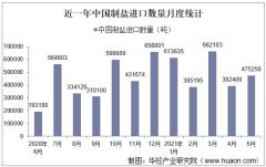 2021年5月中国制盐进口数量、进口金额及进口均价统计