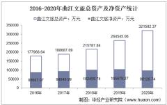 2016-2020年曲江文旅(600706)总资产、总负债、营业收入、营业成本及净利润统计