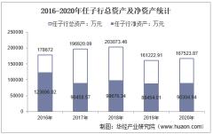 2016-2020年任子行(300311)总资产、总负债、营业收入、营业成本及净利润统计