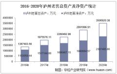 2016-2020年泸州老窖(000568)总资产、总负债、营业收入、营业成本及净利润统计
