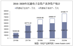 2016-2020年民德电子(300656)总资产、总负债、营业收入、营业成本及净利润统计