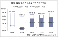 2016-2020年泸天化(000912)总资产、总负债、营业收入、营业成本及净利润统计