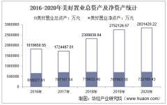 2016-2020年美好置业(000667)总资产、营业收入、营业成本、净利润及每股收益统计