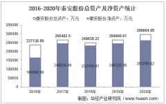 2016-2020年秦安股份(603758)总资产、营业收入、营业成本、净利润及每股收益统计