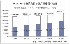 2016-2020年旗滨集团(601636)总资产、营业收入、营业成本、净利润及每股收益统计