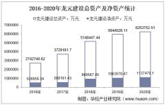 2016-2020年龙元建设(600491)总资产、营业收入、营业成本、净利润及每股收益统计