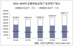 2016-2020年麦捷科技(300319)总资产、营业收入、营业成本、净利润及股本结构统计