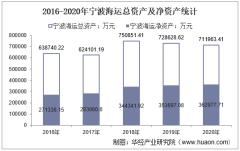 2016-2020年宁波海运(600798)总资产、总负债、营业收入、营业成本及净利润统计