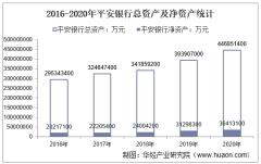 2016-2020年平安银行(000001)总资产、营业收入、营业成本、净利润及股本结构统计