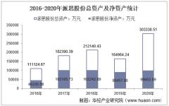 2016-2020年派思股份(603318)总资产、总负债、营业收入、营业成本及净利润统计