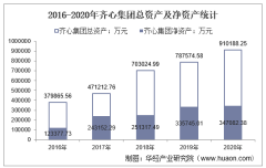 2016-2020年齐心集团(002301)总资产、营业收入、营业成本、净利润及股本结构统计