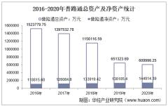 2016-2020年普路通(002769)总资产、营业收入、营业成本、净利润及股本结构统计
