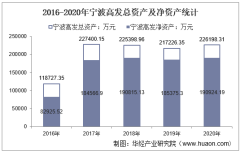 2016-2020年宁波高发(603788)总资产、总负债、营业收入、营业成本及净利润统计