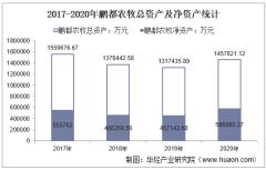 2017-2020年鹏都农牧(002505)总资产、营业收入、营业成本、净利润及股本结构统计