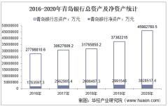 2016-2020年青岛银行(002948)总资产、总负债、营业收入、营业成本及净利润统计