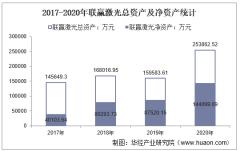 2017-2020年联赢激光(688518)总资产、营业收入、营业成本、净利润及股本结构统计