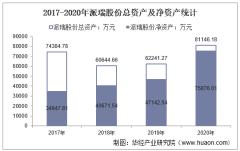 2017-2020年派瑞股份(300831)总资产、总负债、营业收入、营业成本及净利润统计
