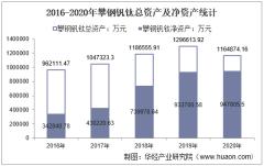 2016-2020年攀钢钒钛(000629)总资产、总负债、营业收入、营业成本及净利润统计