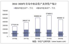 2016-2020年青岛中程(300208)总资产、总负债、营业收入、营业成本及净利润统计