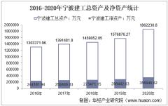 2016-2020年宁波建工(601789)总资产、总负债、营业收入、营业成本及净利润统计