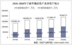 2016-2020年宁波华翔(002048)总资产、总负债、营业收入、营业成本及净利润统计