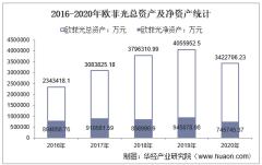 2016-2020年欧菲光(002456)总资产、总负债、营业收入、营业成本及净利润统计