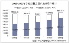 2016-2020年宁夏建材(600449)总资产、总负债、营业收入、营业成本及净利润统计