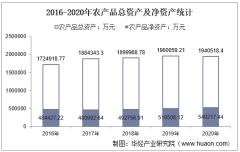 2016-2020年农产品(000061)总资产、总负债、营业收入、营业成本及净利润统计
