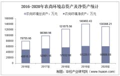 2016-2020年农尚环境(300536)总资产、营业收入、营业成本、净利润及股本结构统计