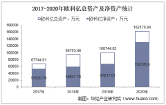 2017-2020年欧科亿(688308)总资产、总负债、营业收入、营业成本及净利润统计