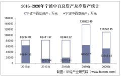 2016-2020年宁波中百(600857)总资产、总负债、营业收入、营业成本及净利润统计