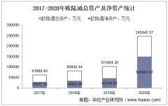 2017-2020年欧陆通(300870)总资产、总负债、营业收入、营业成本及净利润统计