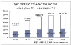 2016-2020年诺普信(002215)总资产、总负债、营业收入、营业成本及净利润统计